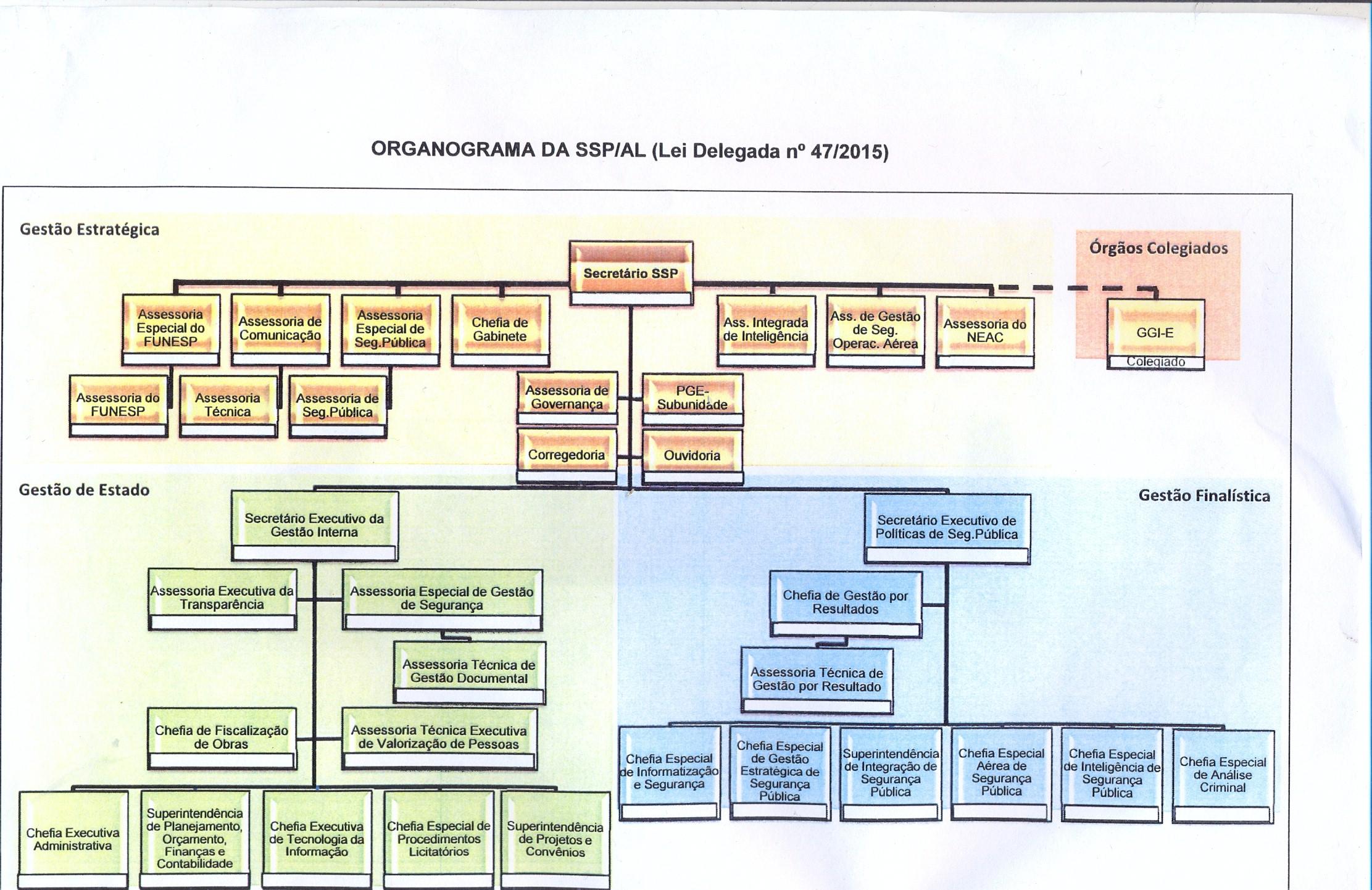 Organograma SSP